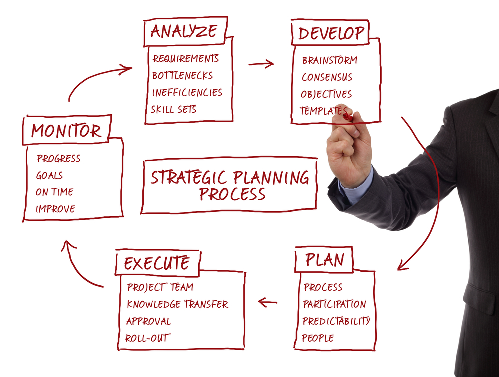 Strategy management planning process flow chart showing key business terms analyze, develop, plan, execute and monitor